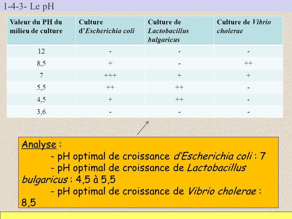 1-4-3- Le pH Valeur du PH du milieu de culture Culture dEscherichia coli Culture de Lactobacillus bulgaricus Culture de Vibrio cholerae 12--- 8,5+-++