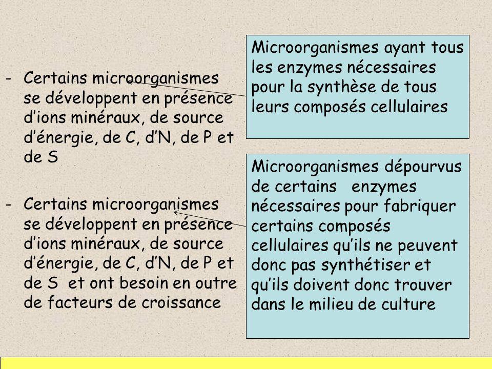 -Certains microorganismes se développent en présence dions minéraux, de source dénergie, de C, dN, de P et de S -Certains microorganismes se développe