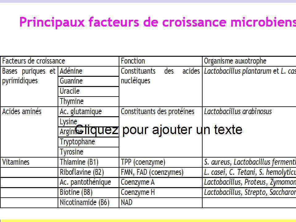 2-3-3- Action à faible concentration -Acides aminés : de lordre de 25 mg/L. -Bases puriques et pyrimidiques : de lordre de 10 mg/L. -Vitamines : de lo