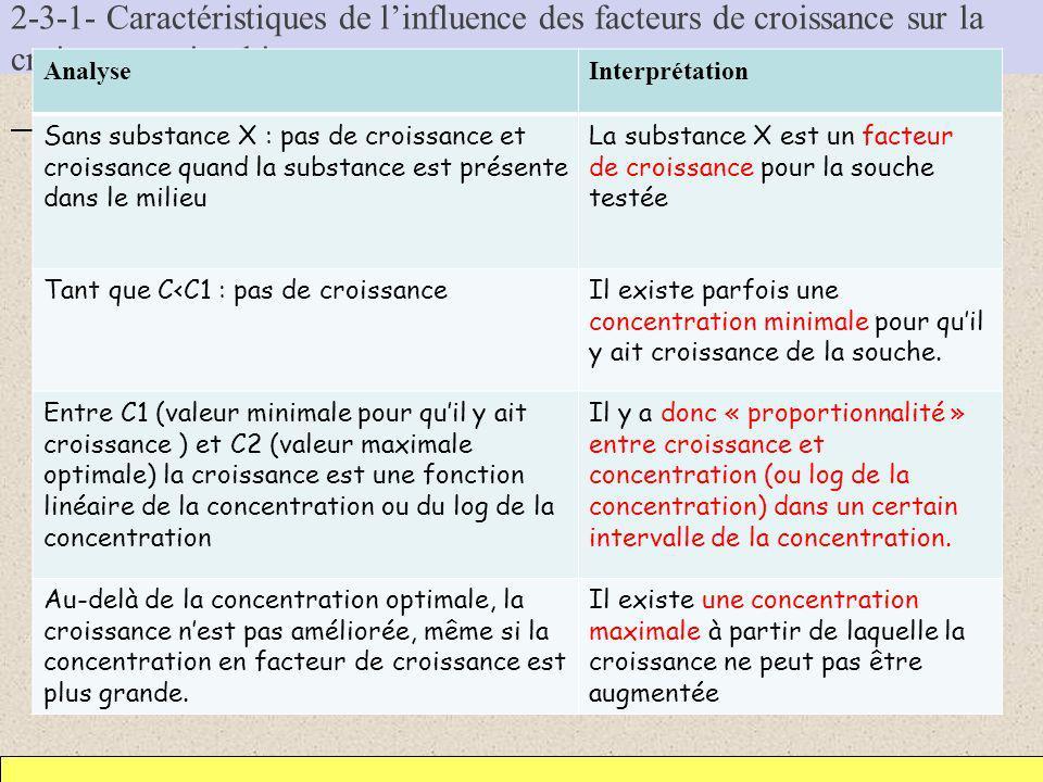 2-3-1- Caractéristiques de linfluence des facteurs de croissance sur la croissance microbienne a/ Etude expérimentale Analyse et interprétation Analys