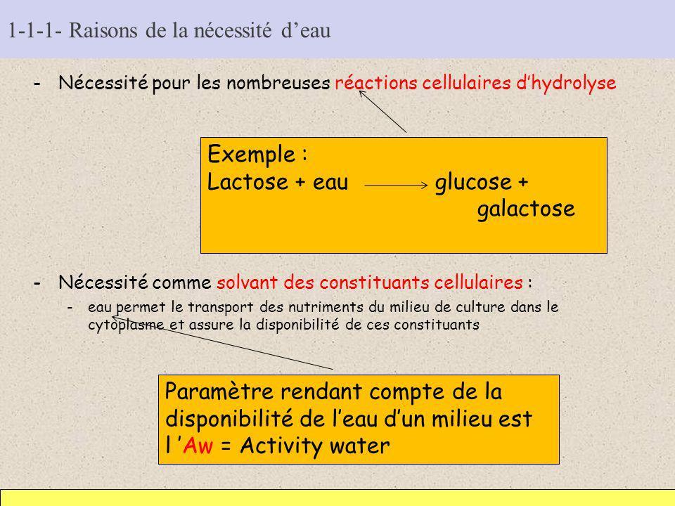 1-1-1- Raisons de la nécessité deau -Nécessité pour les nombreuses réactions cellulaires dhydrolyse -Nécessité comme solvant des constituants cellulai