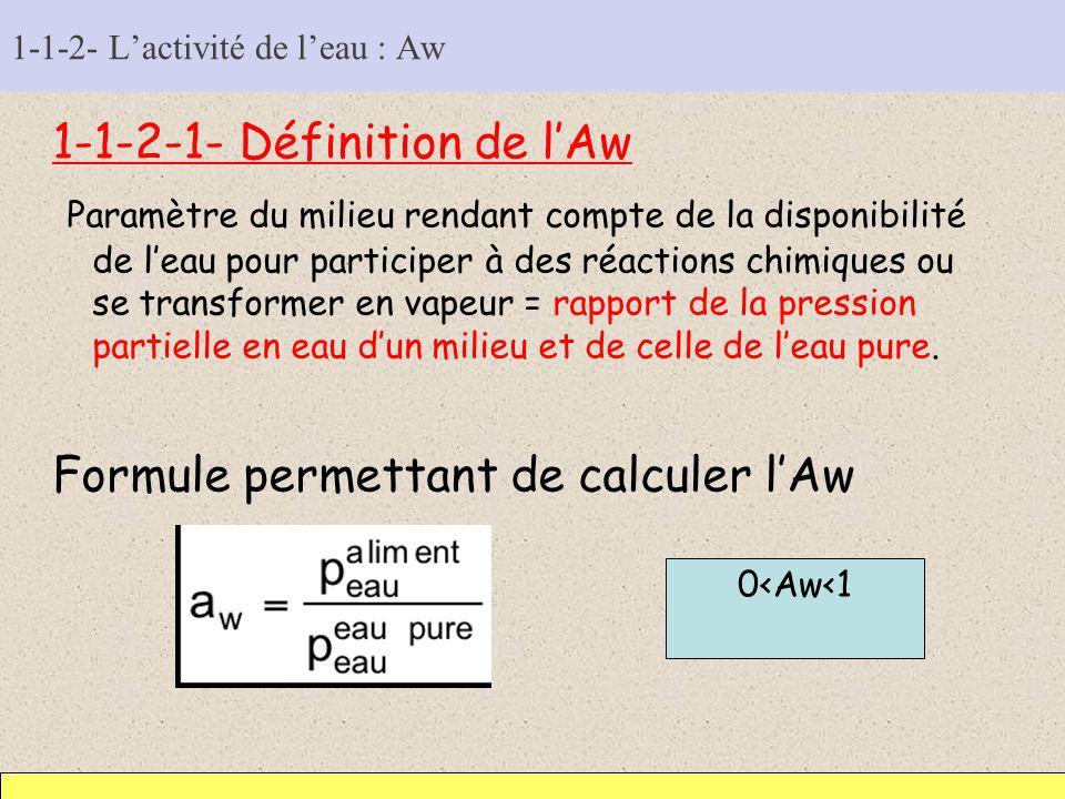 1-1-2- Lactivité de leau : Aw 1-1-2-1- Définition de lAw Paramètre du milieu rendant compte de la disponibilité de leau pour participer à des réaction