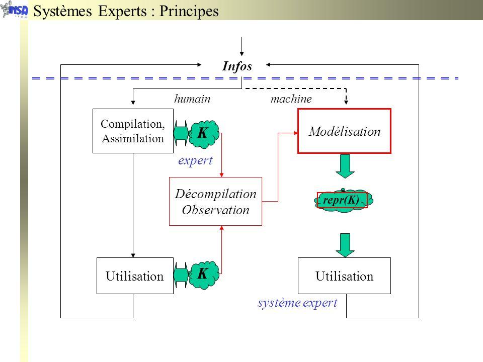 Infos Compilation, Assimilation Utilisation Modélisation humain machine expert système expert Décompilation Observation Systèmes Experts : Principes K K repr(K)