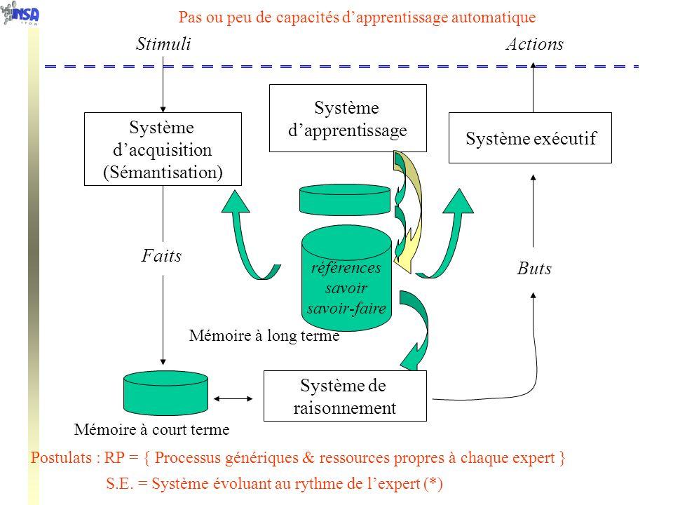références savoir savoir-faire Système dacquisition (Sémantisation) Système de raisonnement Système exécutif ActionsStimuli Faits Buts Mémoire à court