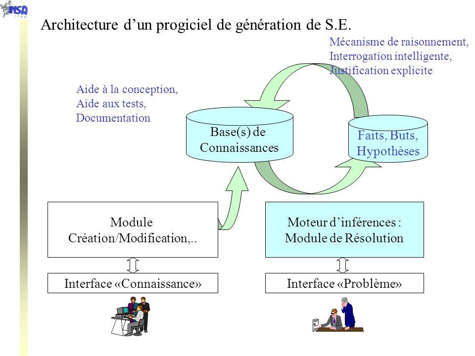 Moteur dinférences : Module de Résolution Interface «Connaissance»Interface «Problème» Aide à la conception, Aide aux tests, Documentation Mécanisme d