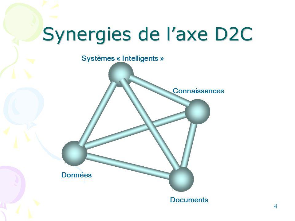 4 Synergies de laxe D2C Données Documents Connaissances Systèmes « Intelligents »