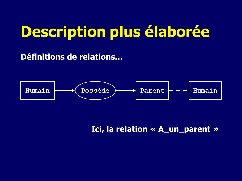 Description plus élaborée Définitions de relations… HumainParentPossèdeHumain Ici, la relation « A_un_parent »