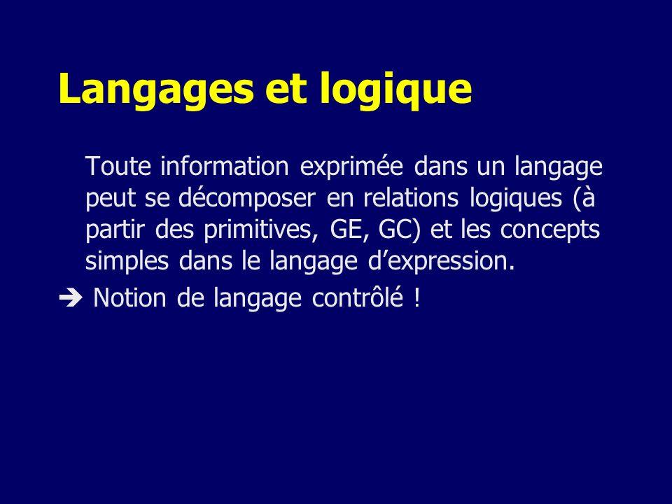 Langages et logique Toute information exprimée dans un langage peut se décomposer en relations logiques (à partir des primitives, GE, GC) et les conce