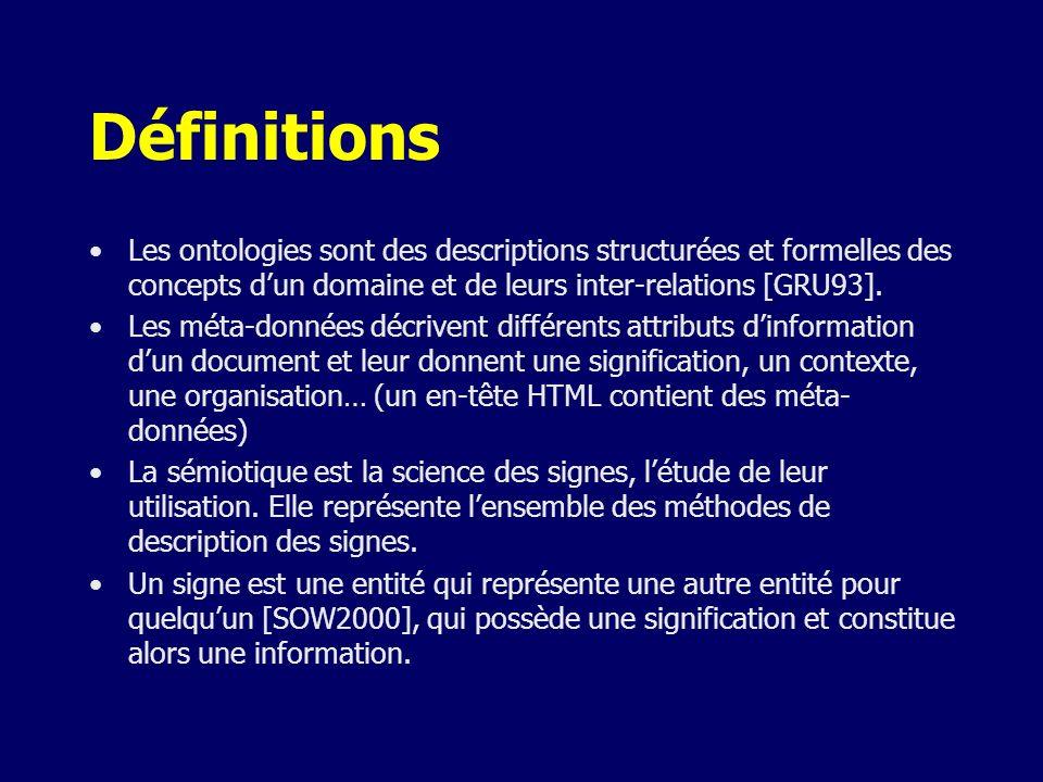 Définitions Les ontologies sont des descriptions structurées et formelles des concepts dun domaine et de leurs inter-relations [GRU93]. Les méta-donné
