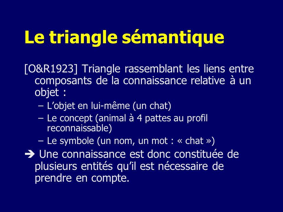 Le triangle sémantique [O&R1923] Triangle rassemblant les liens entre composants de la connaissance relative à un objet : –Lobjet en lui-même (un chat