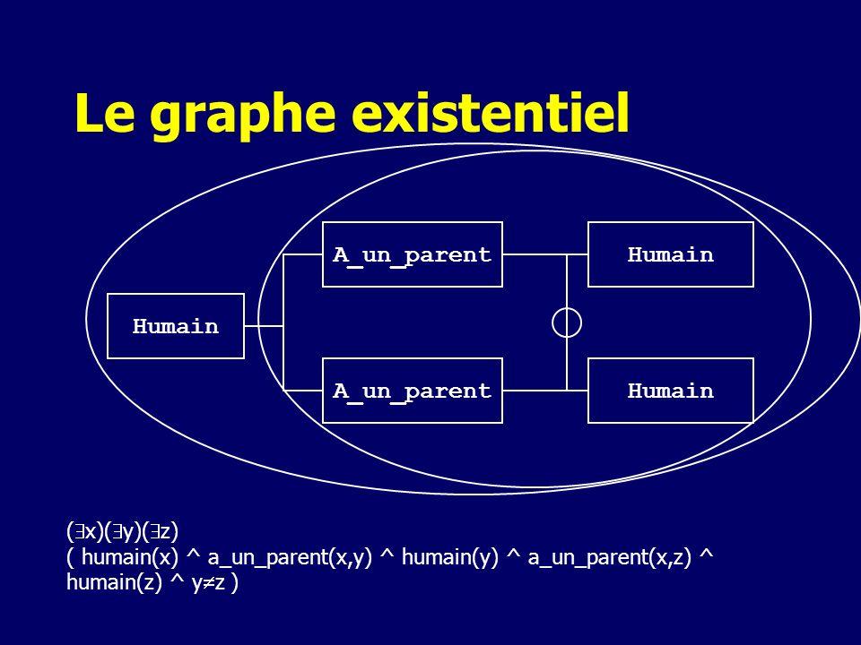 Le graphe existentiel ( x)( y)( z) ( humain(x) ^ a_un_parent(x,y) ^ humain(y) ^ a_un_parent(x,z) ^ humain(z) ^ y z ) Humain A_un_parentHumain A_un_par