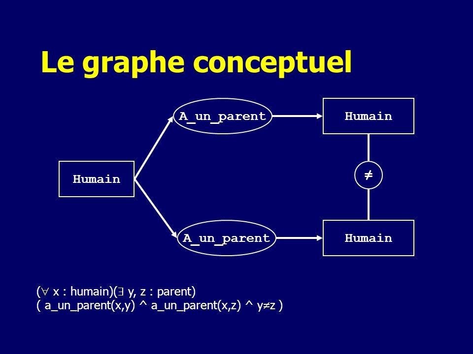 Le graphe conceptuel Humain A_un_parent ( x : humain)( y, z : parent) ( a_un_parent(x,y) ^ a_un_parent(x,z) ^ y z )
