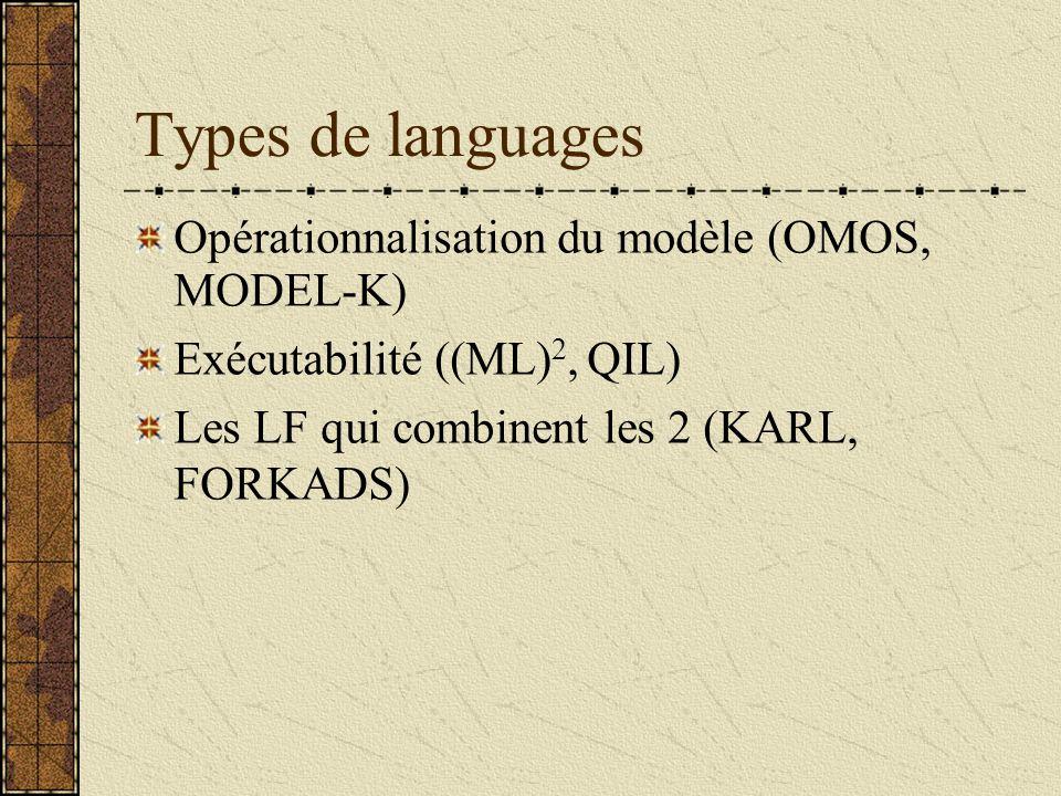 Types de languages Opérationnalisation du modèle (OMOS, MODEL-K) Exécutabilité ((ML) 2, QIL) Les LF qui combinent les 2 (KARL, FORKADS)