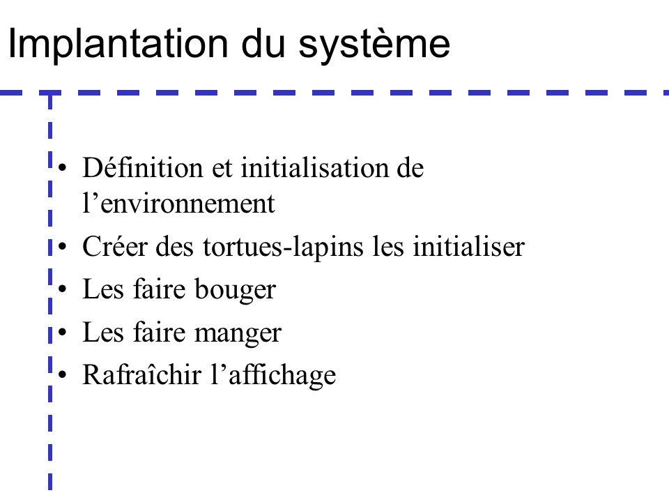 Implantation du système Définition et initialisation de lenvironnement Créer des tortues-lapins les initialiser Les faire bouger Les faire manger Rafraîchir laffichage