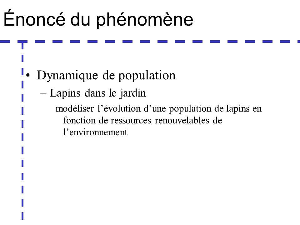 Énoncé du phénomène Dynamique de population –Lapins dans le jardin modéliser lévolution dune population de lapins en fonction de ressources renouvelables de lenvironnement