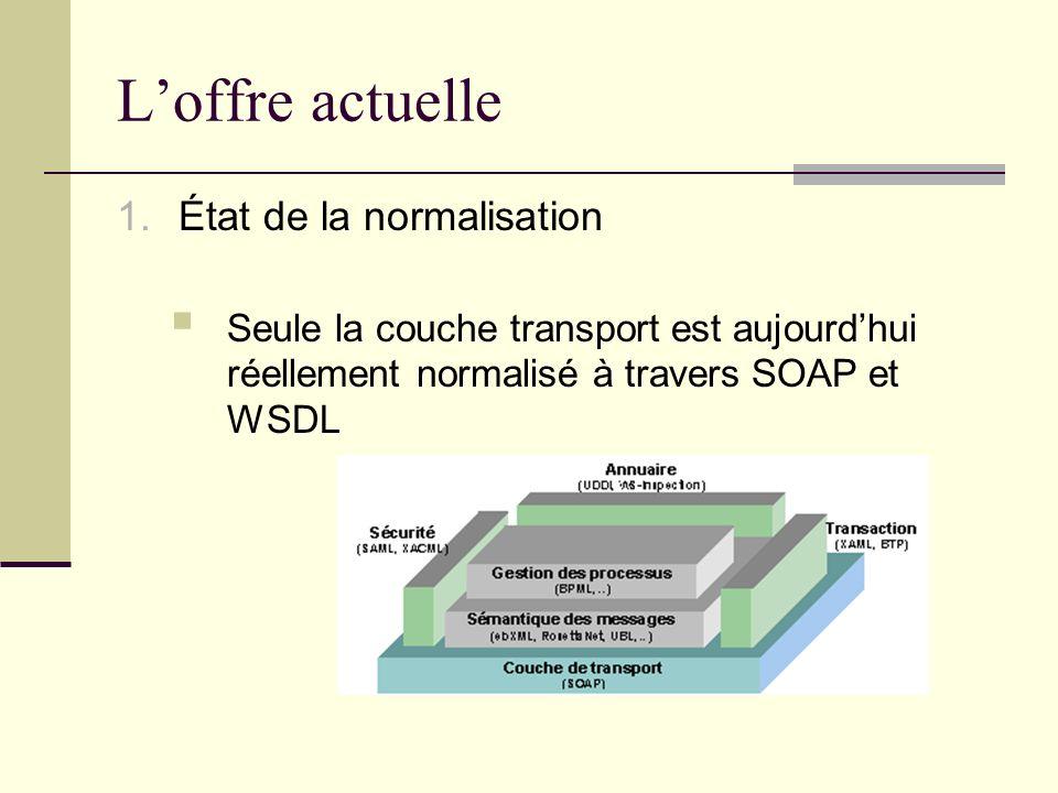 Loffre actuelle 1.État de la normalisation Seule la couche transport est aujourdhui réellement normalisé à travers SOAP et WSDL