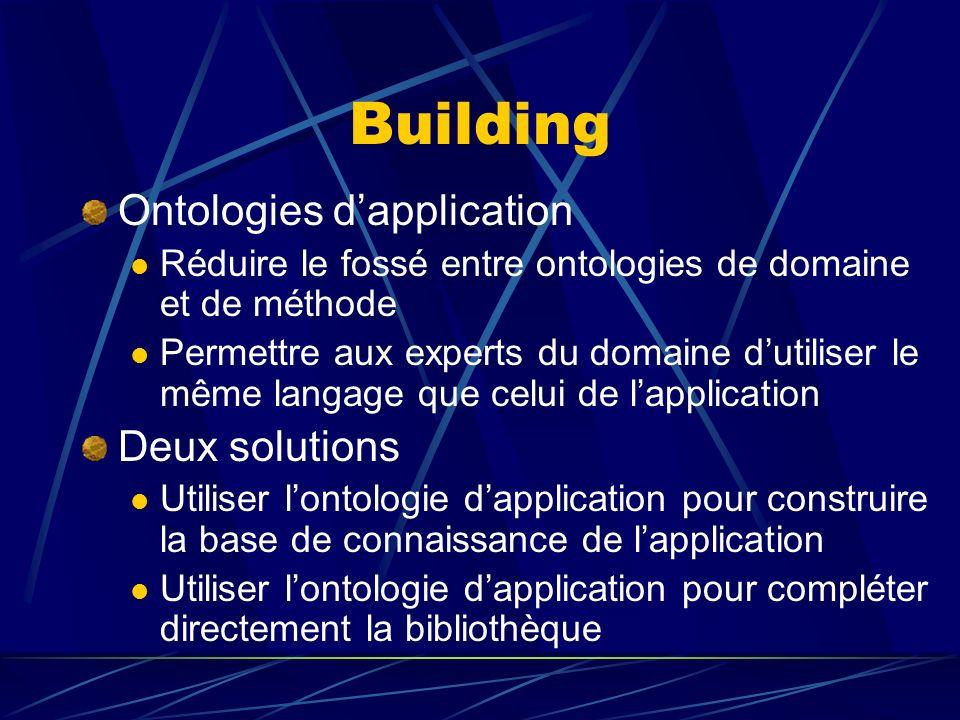 Building Ontologies dapplication Réduire le fossé entre ontologies de domaine et de méthode Permettre aux experts du domaine dutiliser le même langage