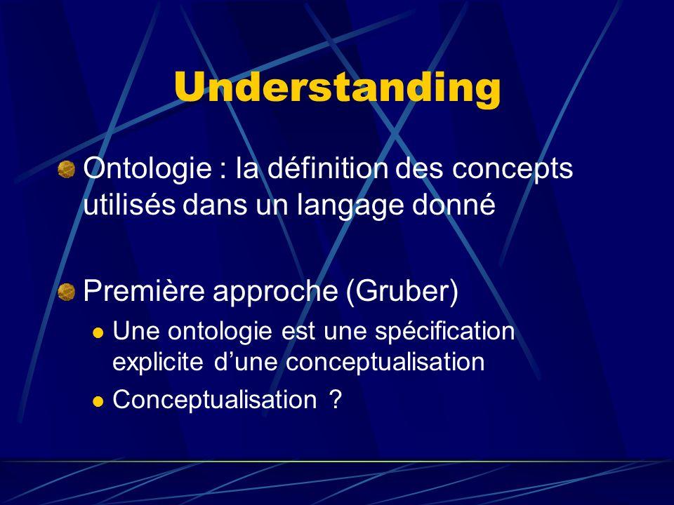 Understanding Ontologie : la définition des concepts utilisés dans un langage donné Première approche (Gruber) Une ontologie est une spécification explicite dune conceptualisation Conceptualisation