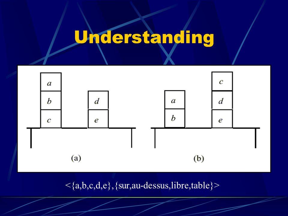 Using Hypothèses Spécifications dans lontologie de domaine Introduction dune définition à classifier Vérification Données Stocker les données brutes Structurer (ars-datum head-and-neck-erythema=2).