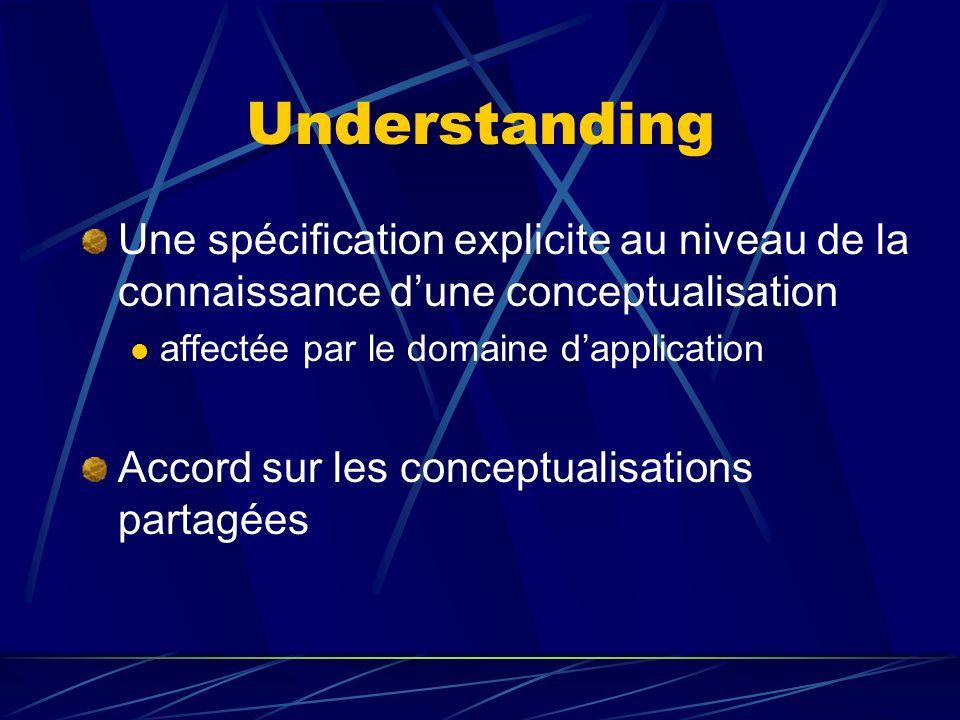 Understanding Une spécification explicite au niveau de la connaissance dune conceptualisation affectée par le domaine dapplication Accord sur les conc