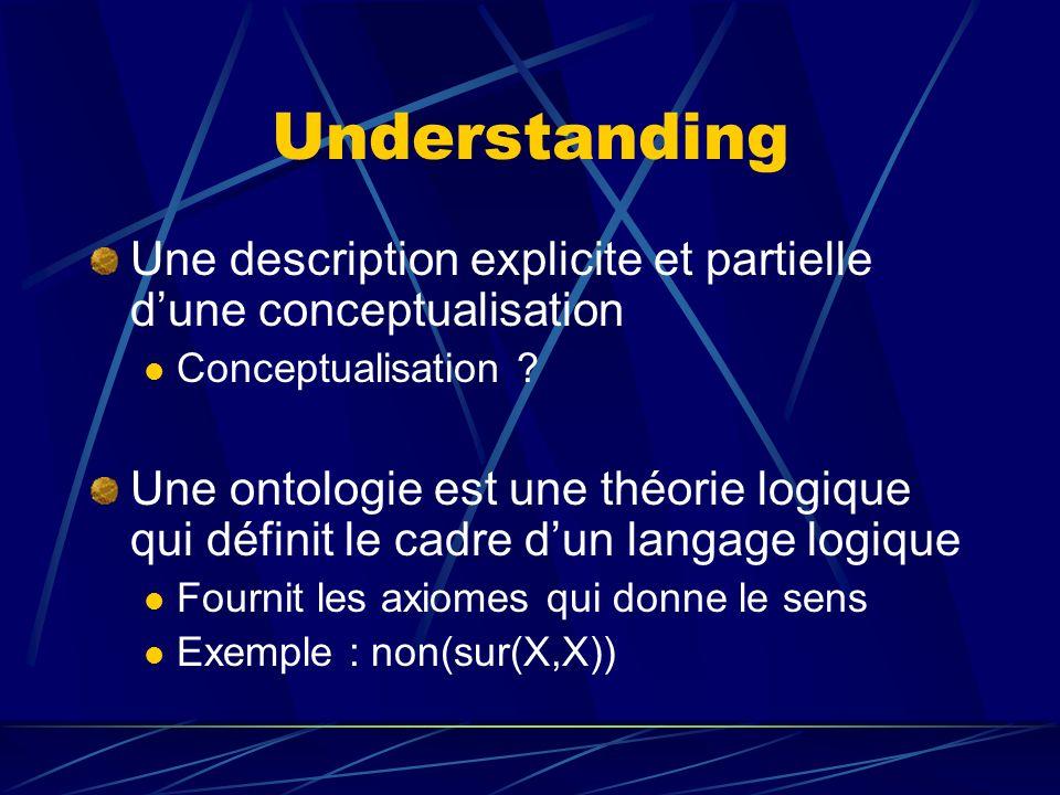 Understanding Une description explicite et partielle dune conceptualisation Conceptualisation ? Une ontologie est une théorie logique qui définit le c