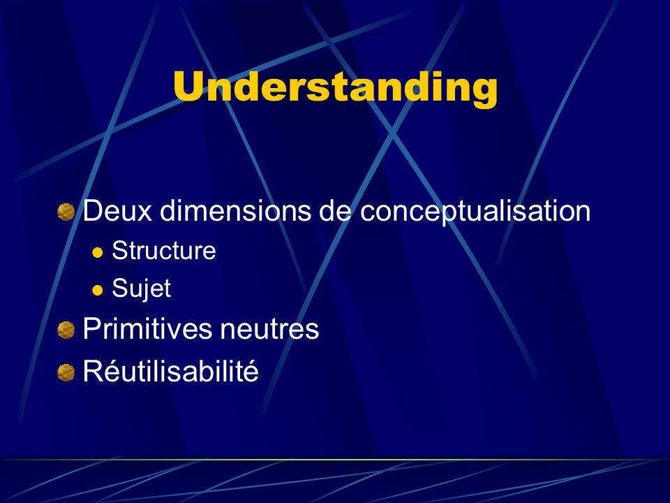 Understanding Deux dimensions de conceptualisation Structure Sujet Primitives neutres Réutilisabilité