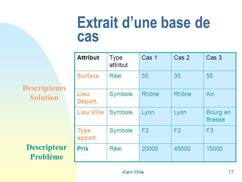Alain Mille17 Extrait dune base de cas AttributType attribut Cas 1Cas 2Cas 3 SurfaceRéel553555 Lieu Départ. SymboleRhône Ain Lieu VilleSymboleLyon Bou