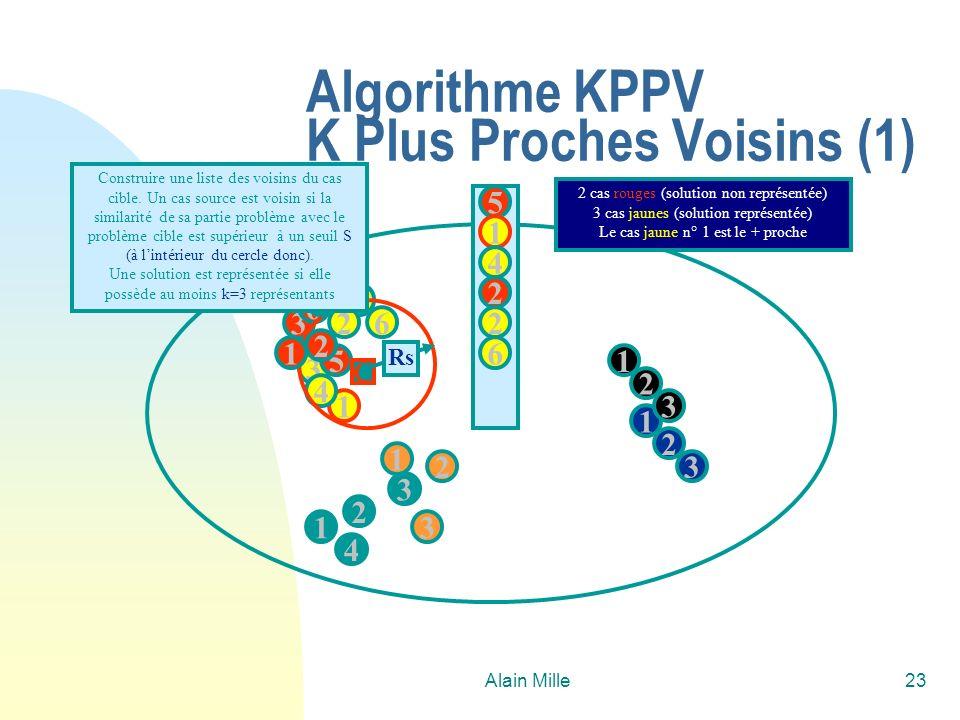 Alain Mille23 Algorithme KPPV K Plus Proches Voisins (1) 1 2 4 1 3 2 3 3 5 1 6 4 2 1 1 2 3 3 6 5 C 2 2 3 4 1 Construire une liste des voisins du cas cible.