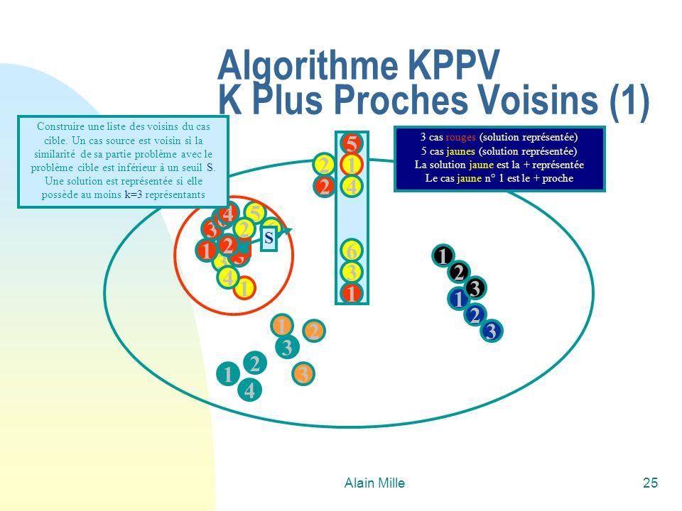 Alain Mille25 Algorithme KPPV K Plus Proches Voisins (1) 1 2 4 1 3 2 3 3 5 1 6 4 2 1 1 2 3 3 6 5 C 2 2 3 4 1 Construire une liste des voisins du cas c