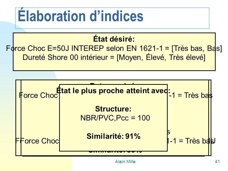 Alain Mille41 But examiné: Dureté Shore 00 intérieur = Moyen Structure: NBR/PVC,Pcc = 100 Etat atteint: Dureté Shore 00 intérieur = Moyen Force Choc E=50J INTEREP selon EN 1621-1 = Moyen Similarité: 91% État désiré: Force Choc E=50J INTEREP selon EN 1621-1 = [Très bas, Bas] Dureté Shore 00 intérieur = [Moyen, Élevé, Très élevé] But examiné: Dureté Shore 00 intérieur = Elevé Structure: NBR,Pcc = 100 Etat atteint: Dureté Shore 00 intérieur = Elevé Force Choc E=50J INTEREP selon EN 1621-1 = INCONNU Similarité: 67% But examiné: Force Choc E=50J INTEREP selon EN 1621-1 = Très bas Structure: NR,Pcc = 100 État atteint: Dureté Shore 00 intérieur = Bas Force Choc E=50J INTEREP selon EN 1621-1 = Très bas Similarité: 83% État le plus proche atteint avec: Structure: NBR/PVC,Pcc = 100 Similarité: 91% Élaboration dindices