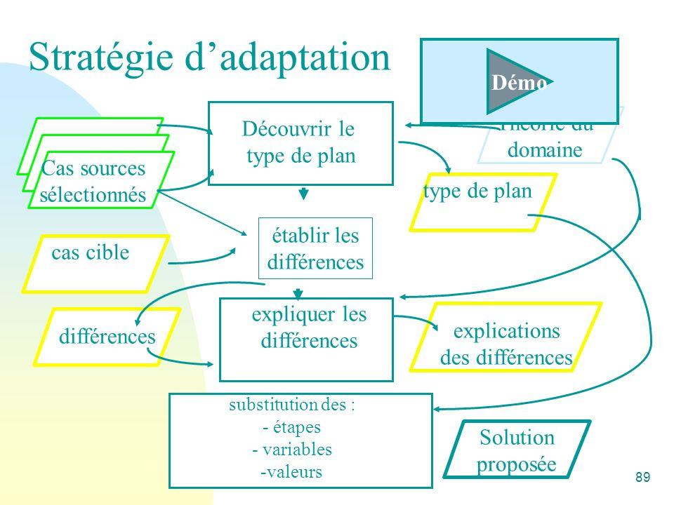 Alain Mille89 Stratégie dadaptation Cas sources sélectionnés Découvrir le type de plan Théorie du domaine type de plan établir les différences cas cible différences expliquer les différences explications des différences Solution proposée substitution des : - étapes - variables -valeurs Démo