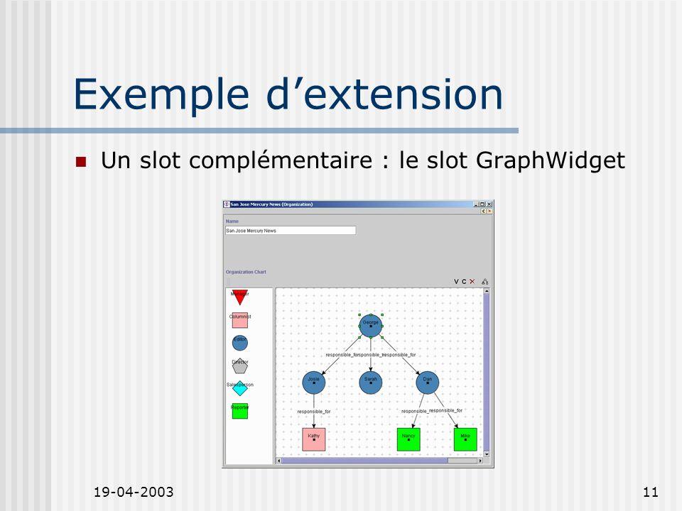 19-04-200311 Exemple dextension Un slot complémentaire : le slot GraphWidget