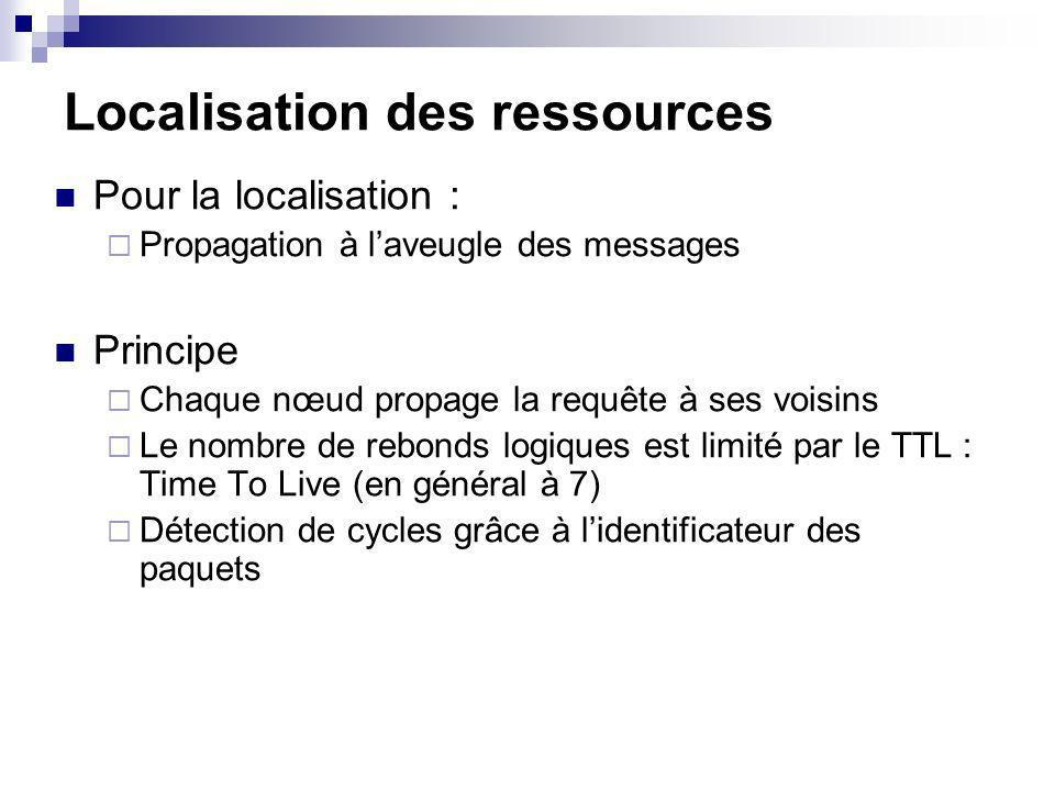 Localisation des ressources Pour la localisation : Propagation à laveugle des messages Principe Chaque nœud propage la requête à ses voisins Le nombre