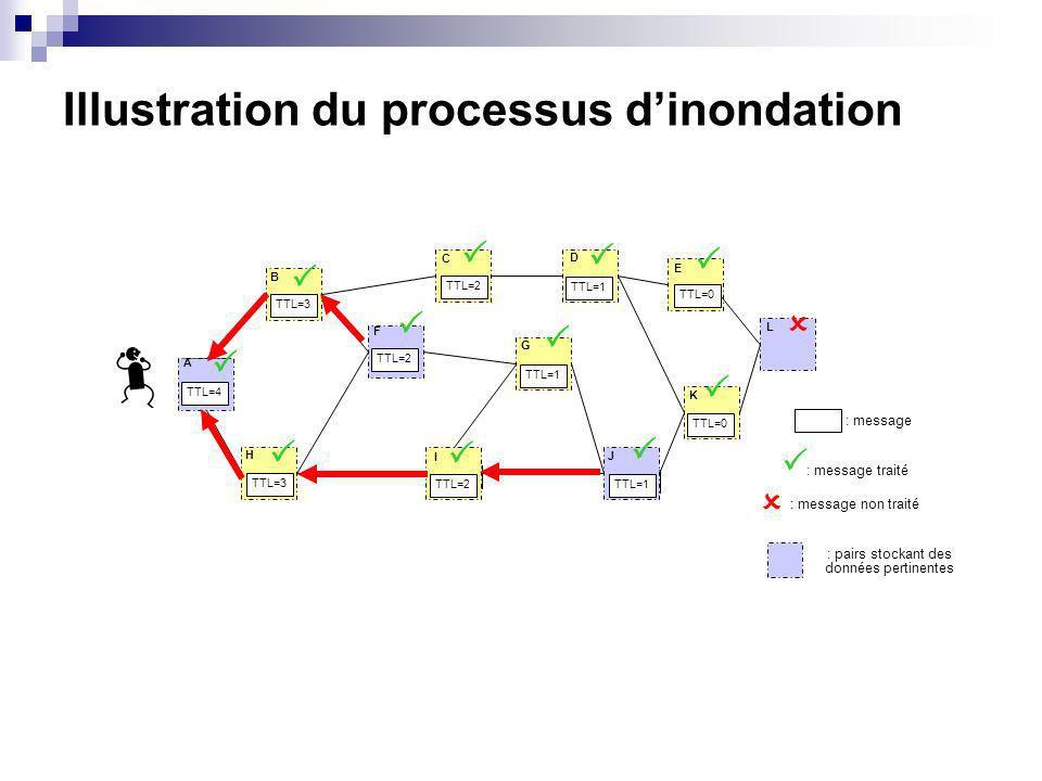 Illustration du processus dinondation TTL=4 TTL=3 TTL=2 TTL=3 TTL=2 TTL=1 TTL=0 A B H F C D E G I J K L : message : message traité : message non traité : pairs stockant des données pertinentes