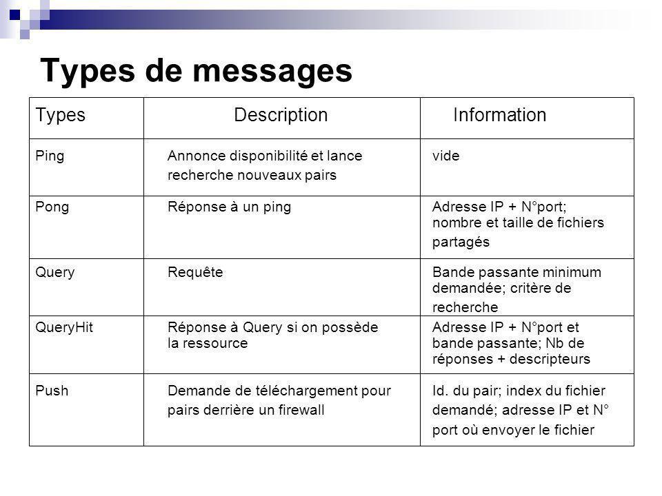 Types de messages TypesDescription Information PingAnnonce disponibilité et lance vide recherche nouveaux pairs PongRéponse à un pingAdresse IP + N°po