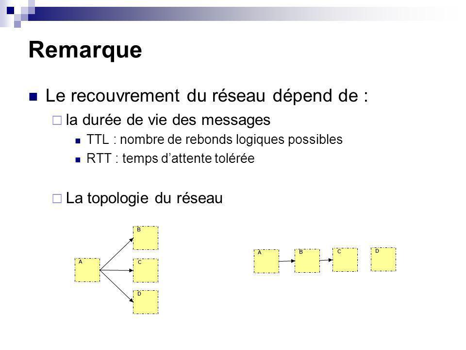 Remarque Le recouvrement du réseau dépend de : la durée de vie des messages TTL : nombre de rebonds logiques possibles RTT : temps dattente tolérée La topologie du réseau B C D A B C D A