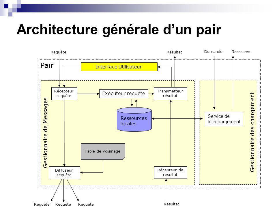 Architecture générale dun pair Gestionnaire de Messages Pair Interface Utilisateur Requête Ressources locales Table de voisinage Exécuteur requête Réc
