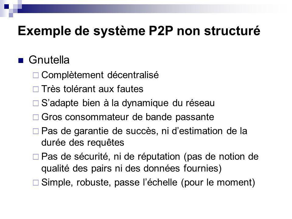 Exemple de système P2P non structuré Gnutella Complètement décentralisé Très tolérant aux fautes Sadapte bien à la dynamique du réseau Gros consommate
