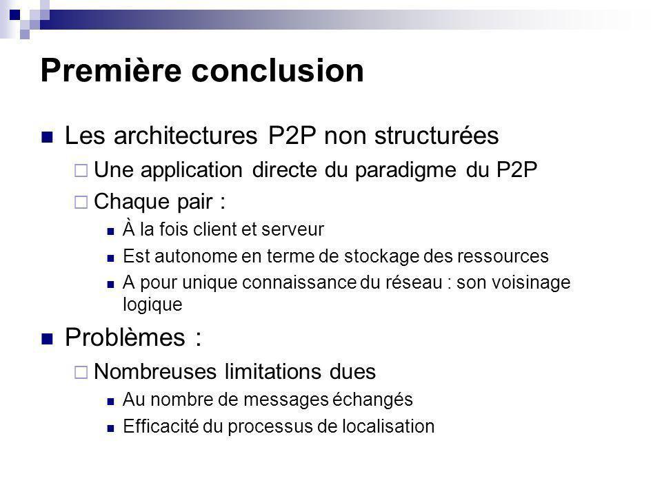 Première conclusion Les architectures P2P non structurées Une application directe du paradigme du P2P Chaque pair : À la fois client et serveur Est autonome en terme de stockage des ressources A pour unique connaissance du réseau : son voisinage logique Problèmes : Nombreuses limitations dues Au nombre de messages échangés Efficacité du processus de localisation