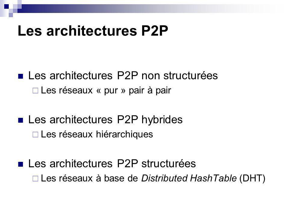 Les architectures P2P Les architectures P2P non structurées Les réseaux « pur » pair à pair Les architectures P2P hybrides Les réseaux hiérarchiques Les architectures P2P structurées Les réseaux à base de Distributed HashTable (DHT)