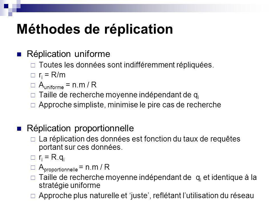 Méthodes de réplication Réplication uniforme Toutes les données sont indifféremment répliquées. r i = R/m A uniforme = n.m / R Taille de recherche moy