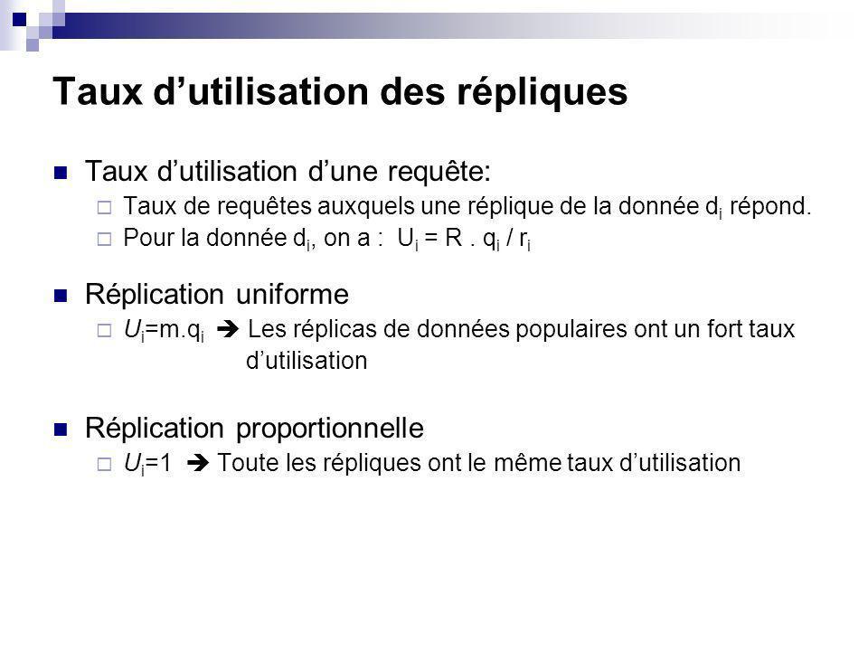 Taux dutilisation des répliques Taux dutilisation dune requête: Taux de requêtes auxquels une réplique de la donnée d i répond. Pour la donnée d i, on