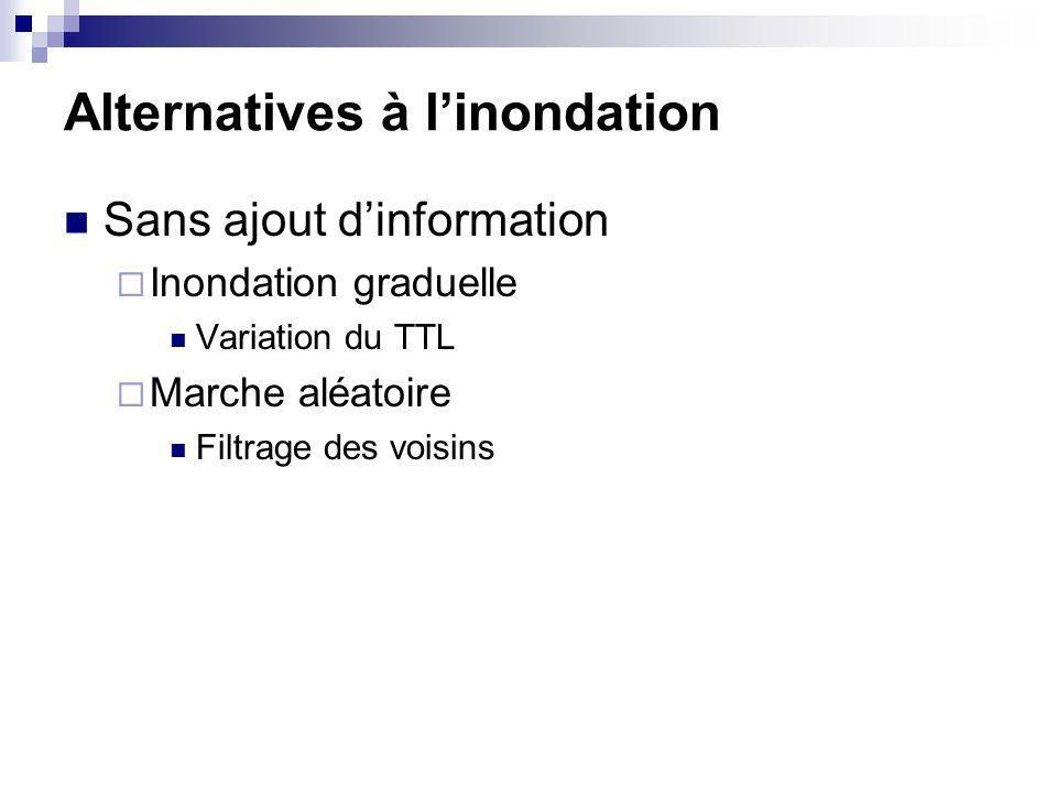 Alternatives à linondation Sans ajout dinformation Inondation graduelle Variation du TTL Marche aléatoire Filtrage des voisins