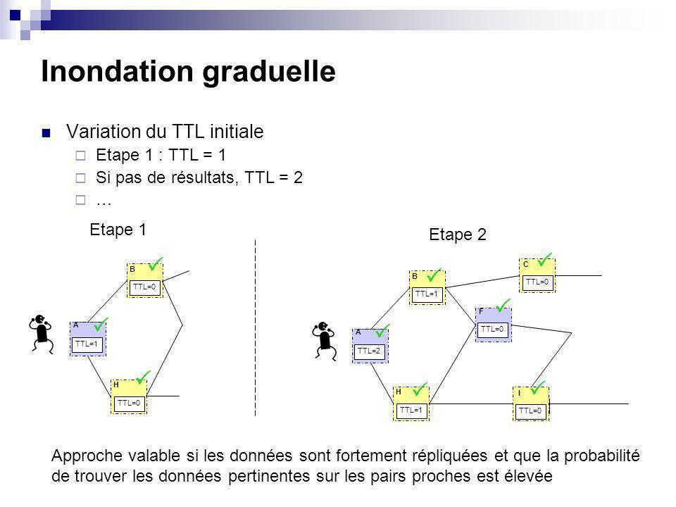 Inondation graduelle Variation du TTL initiale Etape 1 : TTL = 1 Si pas de résultats, TTL = 2 … TTL=1 TTL=0 A B H TTL=2 TTL=1 TTL=0 TTL=1 TTL=0 A B H F C I Etape 1 Etape 2 Approche valable si les données sont fortement répliquées et que la probabilité de trouver les données pertinentes sur les pairs proches est élevée