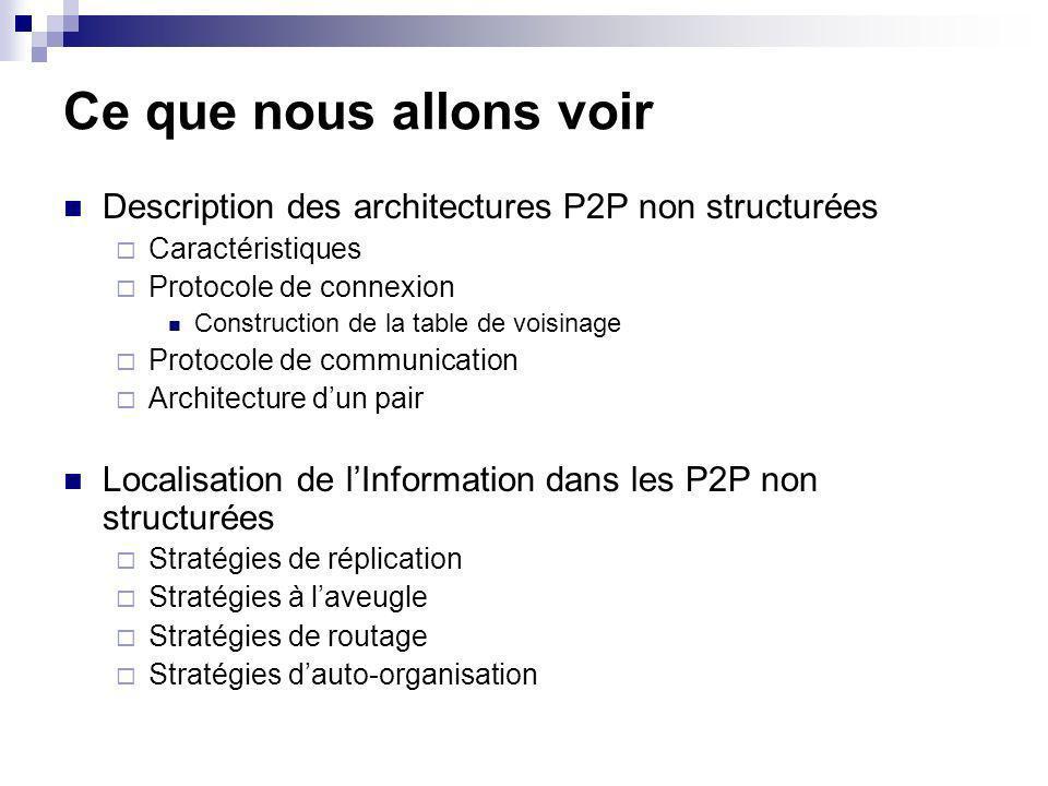 Ce que nous allons voir Description des architectures P2P non structurées Caractéristiques Protocole de connexion Construction de la table de voisinage Protocole de communication Architecture dun pair Localisation de lInformation dans les P2P non structurées Stratégies de réplication Stratégies à laveugle Stratégies de routage Stratégies dauto-organisation