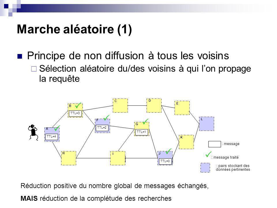 Marche aléatoire (1) Principe de non diffusion à tous les voisins Sélection aléatoire du/des voisins à qui lon propage la requête TTL=4 TTL=3 TTL=2 TT