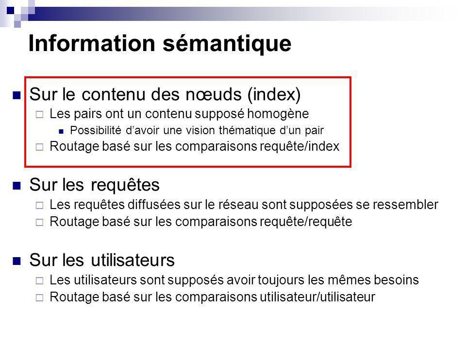 Information sémantique Sur le contenu des nœuds (index) Les pairs ont un contenu supposé homogène Possibilité davoir une vision thématique dun pair Ro