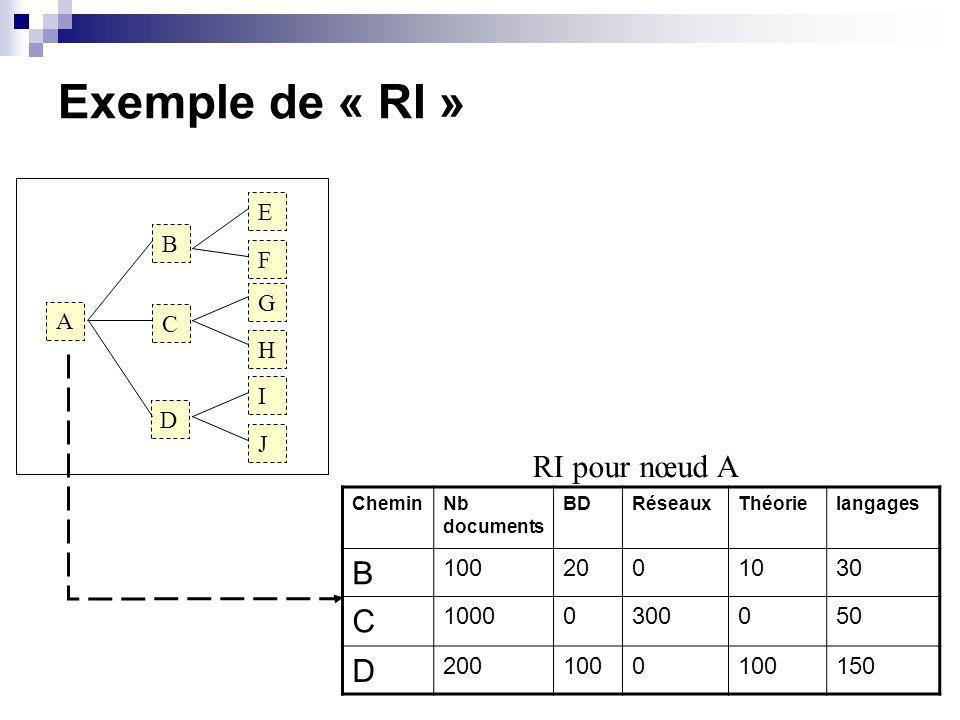 Exemple de « RI » A B C D E F G H I J CheminNb documents BDRéseauxThéorielangages B 1002001030 C 10000300050 D 2001000 150 RI pour nœud A
