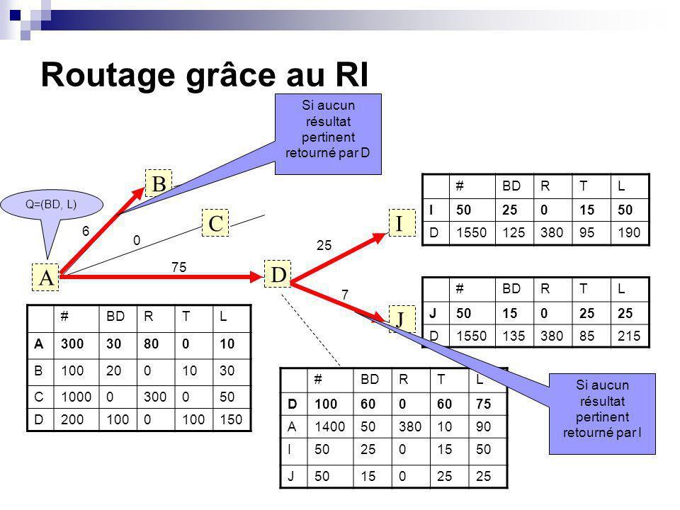 Routage grâce au RI A B C D I J #BDRTL I502501550 D155012538095190 #BDRTL J5015025 D155013538085215 #BDRTL A3003080010 B1002001030 C10000300050 D2001000 150 #BDRTL D100600 75 A1400503801090 I502501550 J 15025 Q=(BD, L) 6 0 75 25 7 Si aucun résultat pertinent retourné par I Si aucun résultat pertinent retourné par D