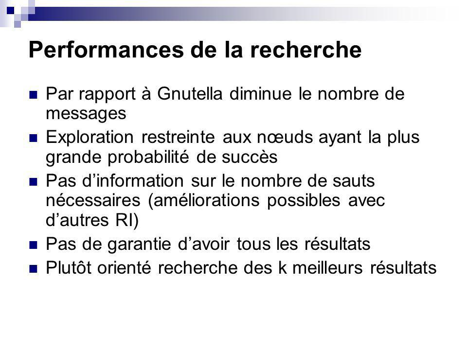 Performances de la recherche Par rapport à Gnutella diminue le nombre de messages Exploration restreinte aux nœuds ayant la plus grande probabilité de